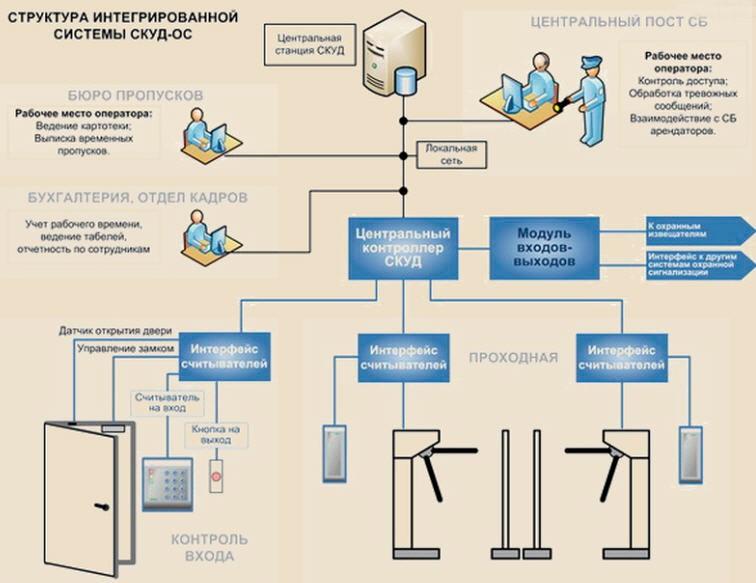 Установка систем СКУД в Москве